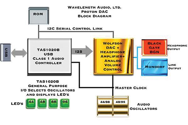 Audio Dac Block Diagram Diy Enthusiasts Wiring Diagrams